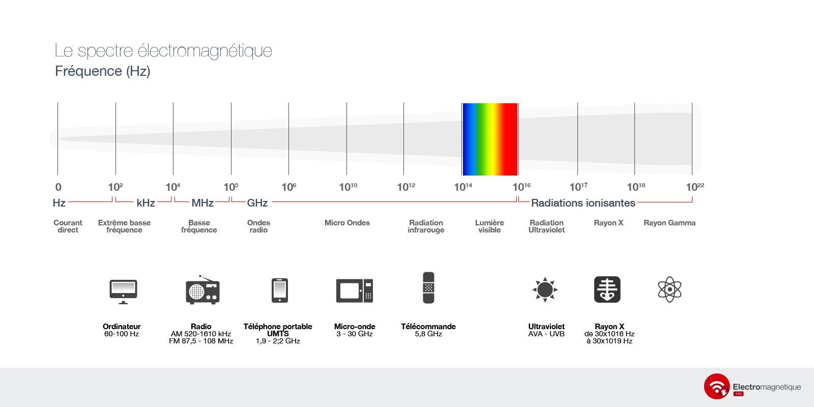 Sant ondes lectromagn tiques - Onde electromagnetique explication ...